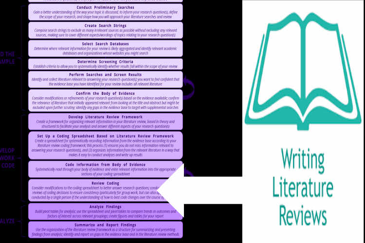 writing literature review phd